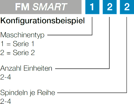 FM SMART - Konfigurationsbeispiel