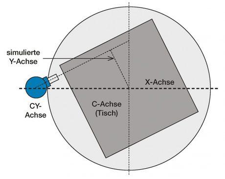 Schaubild - 5-Seiten/5-Achs Simultanbearbeitung