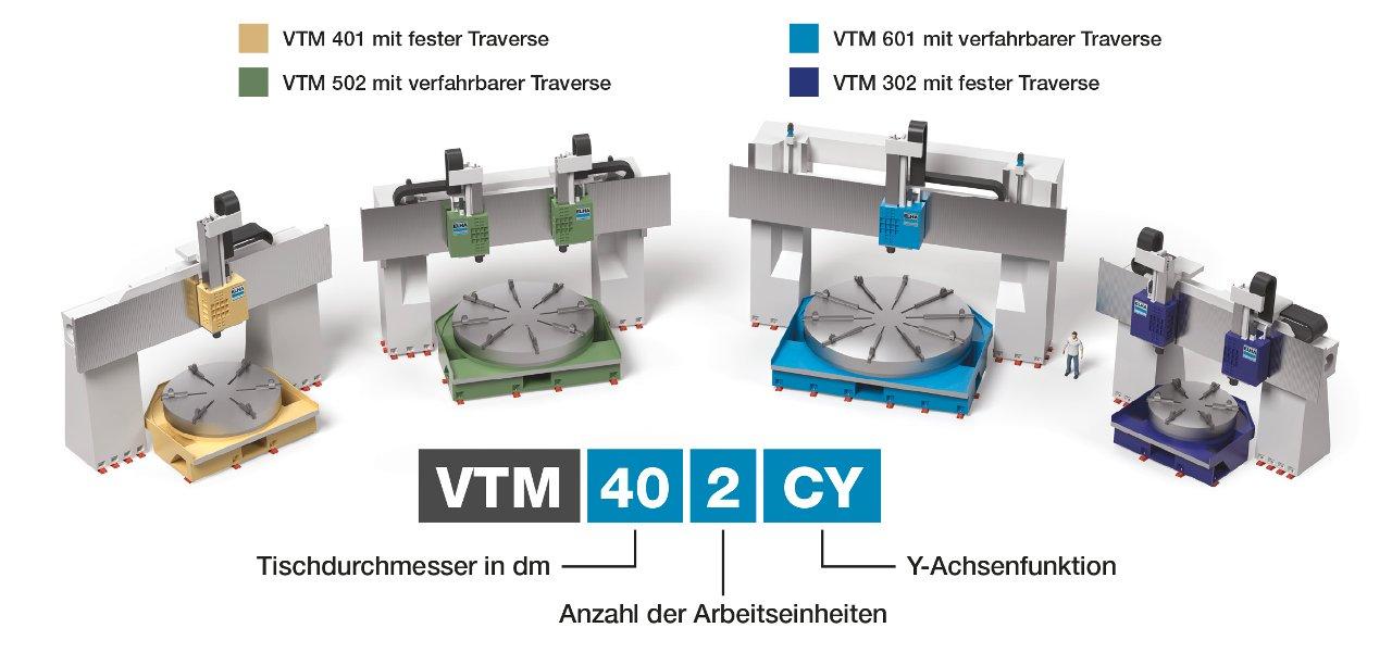 VTM Varianten