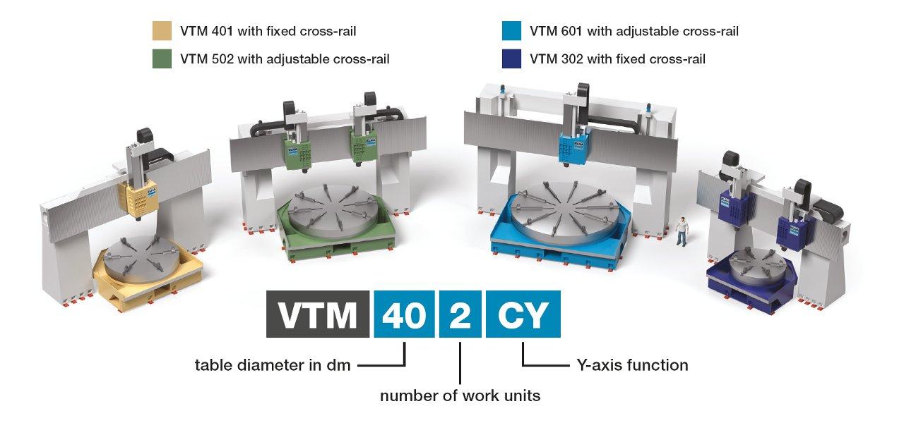 VTM Variants